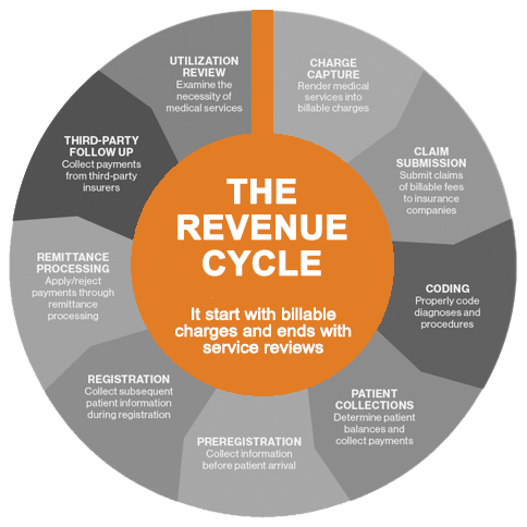 Healthcare Revenue Cycle Management Dubai